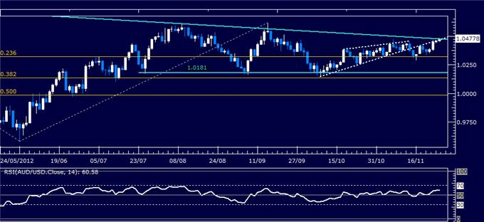 Forex_Analysis_AUDUSD_Classic_Technical_Report_11.27.2012_body_Picture_1.png, Forex Analysis: AUD/USD Classic Technical Report 11.27.2012