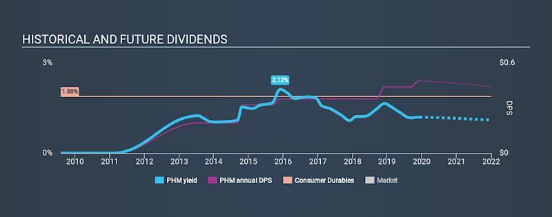 NYSE:PHM Historical Dividend Yield, December 10th 2019