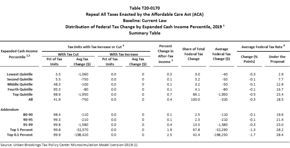 A breakdown of the tax cuts. (Chart: Tax Policy Center)
