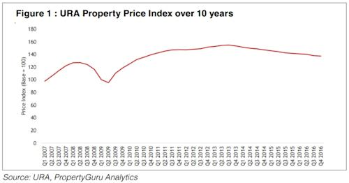URA Property Price Index over 10 years