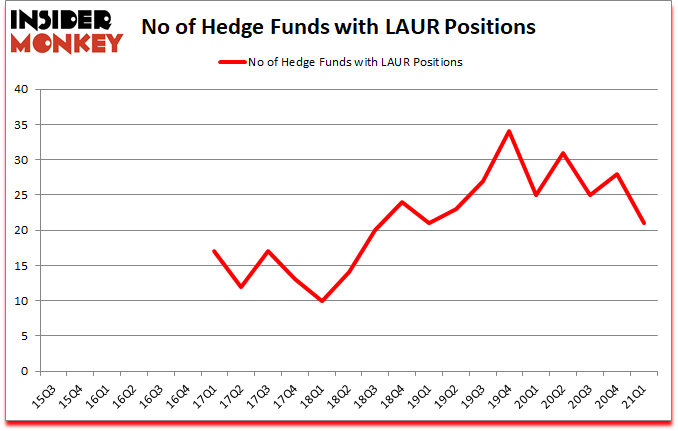Is LAUR A Good Stock To Buy?