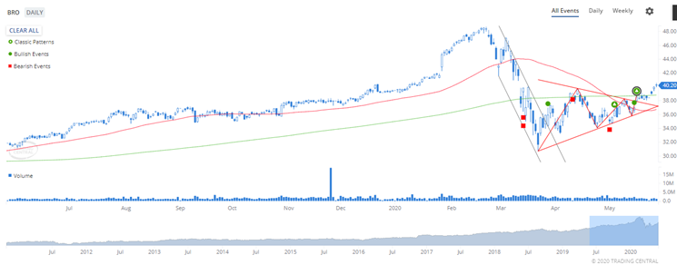 Brown & Brown Inc. (BRO: NYSE) confirmed a symmetrical triangle breakout.
