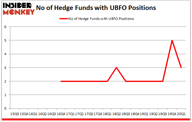 Is UBFO A Good Stock To Buy?