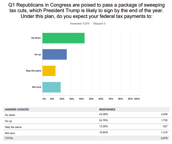 An Exclusive Yahoo Finance Poll Helps Explain Why The GOP