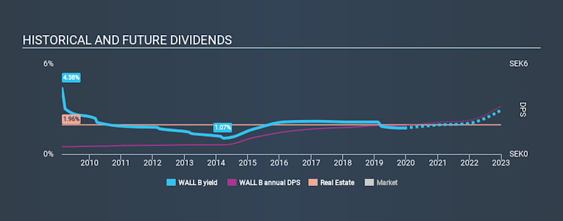 OM:WALL B Historical Dividend Yield, December 13th 2019