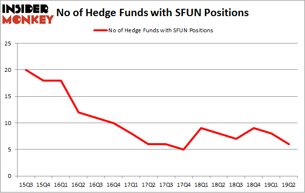 No of Hedge Funds with SFUN Positions