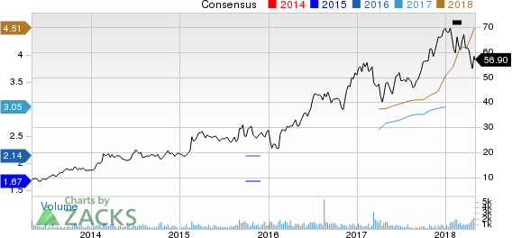 Patrick Industries, Inc. Price and Consensus