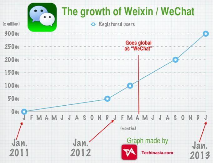 WeChat app growth to 300 million users