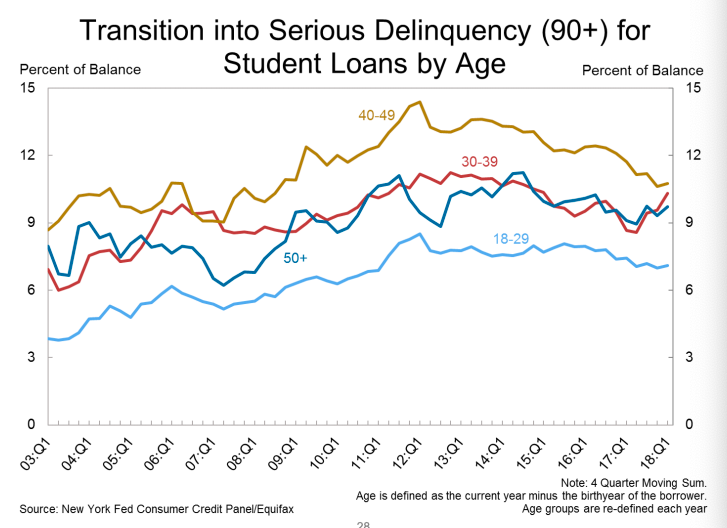 The 40-49 age group is holding an increasing amount of seriously delinquent student loans, where payments exceed deadlines by more than 90 days. (Source: New York Fed)