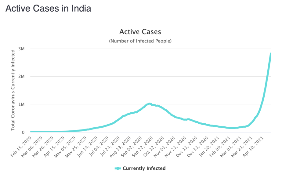 A graph shows a steep climb in active cases in India.