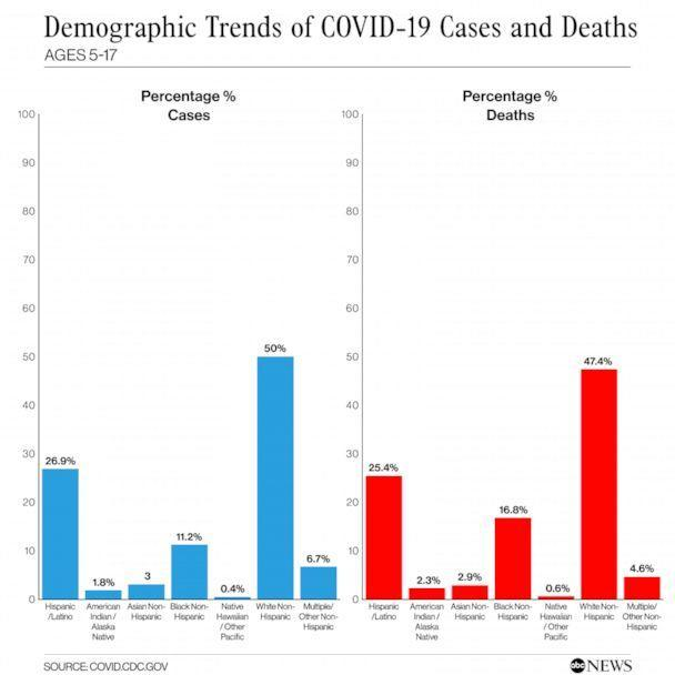 PHOTO: Demographic Trends of COVID-19 Cases and Deaths Ages 5-17 (ABC News)