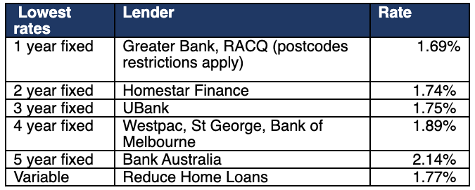 Rates are for owner occupiers paying principal and interest. Some LVR requirements apply. Greater Bank (NSW, QLD, ACT only), RACQ (QLD only).
