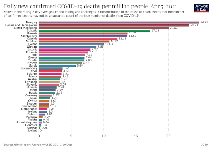 The UK has one of the lowest COVID-19 death raters per day per million people in Europe. (Our World in Data)