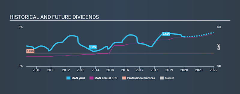 NYSE:MAN Historical Dividend Yield, January 8th 2020
