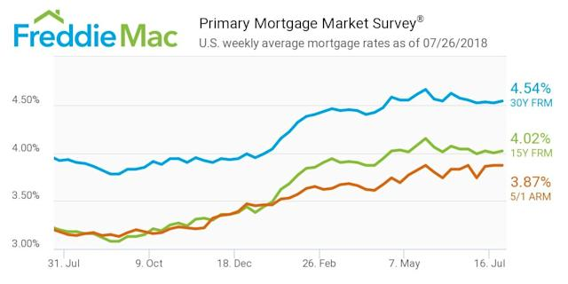 Source: Freddie Mac