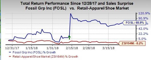 Growth in the wearable's category aided Fossil's (FOSL) overall watch category to improve by more than 10 percentage points during the last quarter.