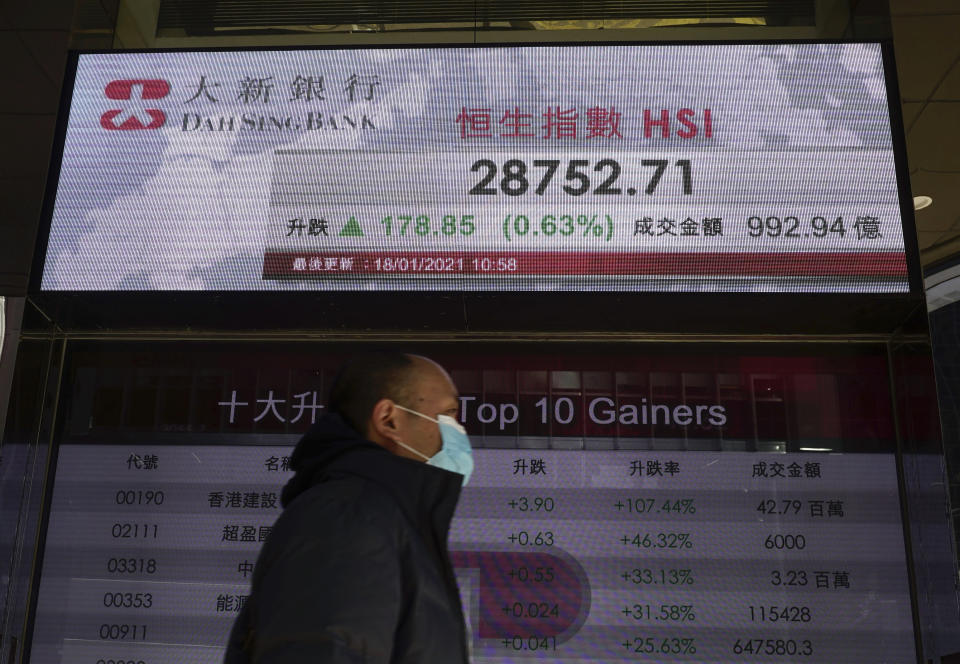 A man walks past a bank's electronic board showing the Hong Kong share index at Hong Kong Stock Exchange Monday, Jan. 18, 2021. Shares fell Monday across most of Asia following a retreat on Wall Street, but benchmarks in Hong Kong and Shanghai rose after data showed the Chinese economy grew a solid 2.3% in 2020. (AP Photo/Vincent Yu)