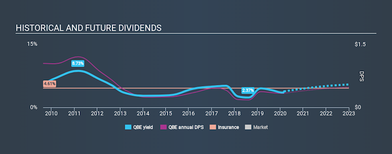 ASX:QBE Historical Dividend Yield, March 2nd 2020