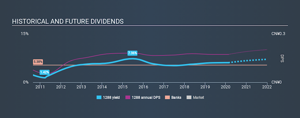SEHK:1288 Historical Dividend Yield, February 18th 2020