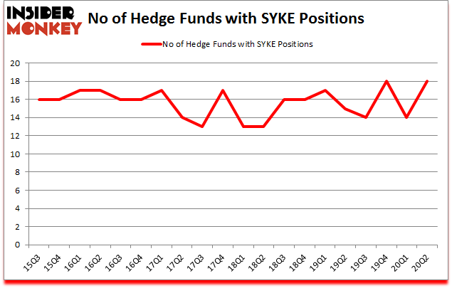 Is SYKE A Good Stock To Buy?