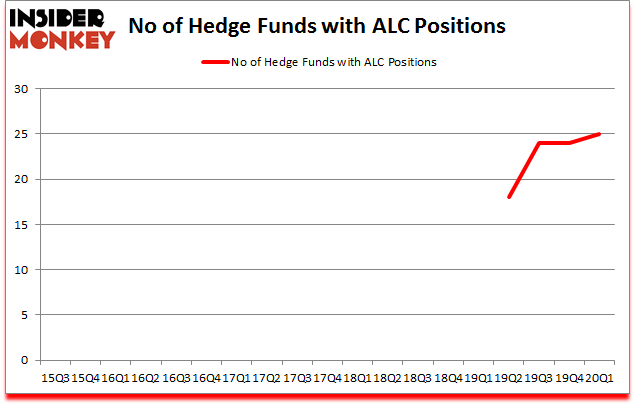 Is ALC A Good Stock To Buy?