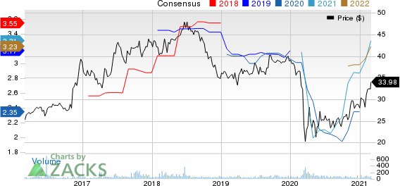 Home Bancorp, Inc. Price and Consensus