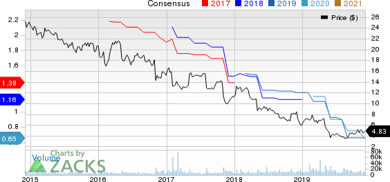 Pitney Bowes Inc. Price and Consensus