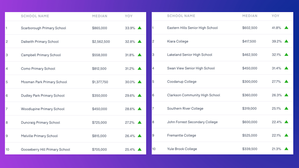 WESTERN AUSTRALIA: Schools ranked by the annual house price growth of the school catchment. LEFT: Primary schools; RIGHT: Secondary schools. (Source: Domain School Zone Report 2021)