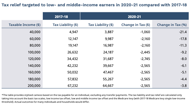 Tax relief targeted to low- and middle-income earners in 2020-21 compared with 2017-18. Source: Government