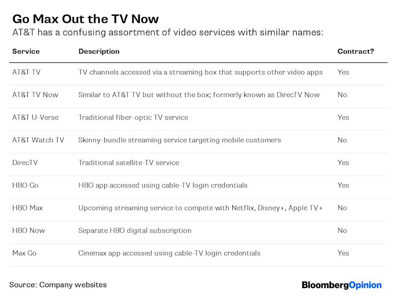 Timing IsEverything for AT&T to Drop DirecTV