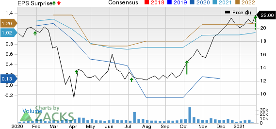 Levi Strauss & Co. Price, Consensus and EPS Surprise