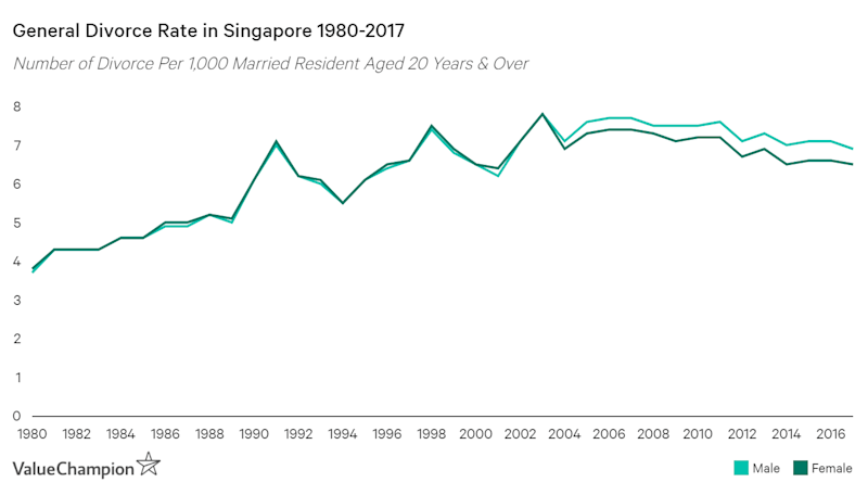 Divorce rate in Singapore has almost doubled from below 4% to about 7% from 1980 to 2017