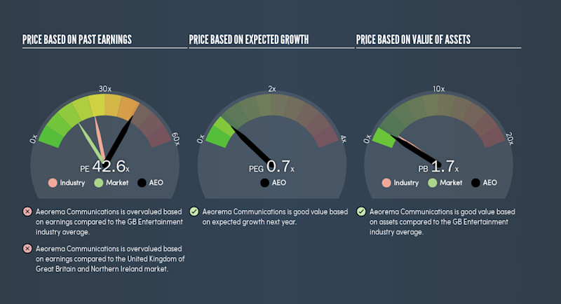 AIM:AEO Price Estimation Relative to Market, May 26th 2019