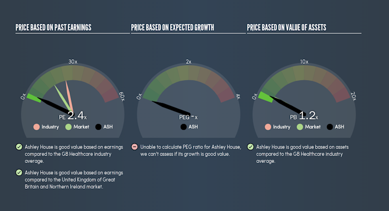 AIM:ASH Price Estimation Relative to Market, July 5th 2019