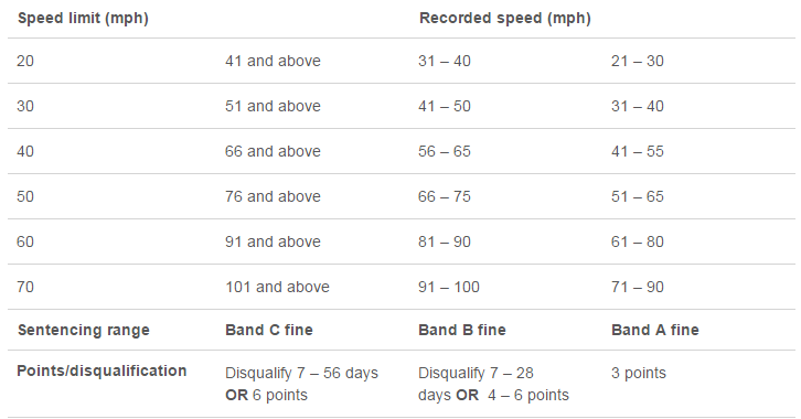 A chart showing the bands of speeding fines - Credit: Sentencing Council
