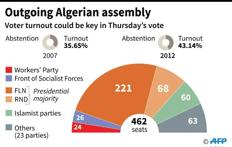 Outgoing Algerian assembly