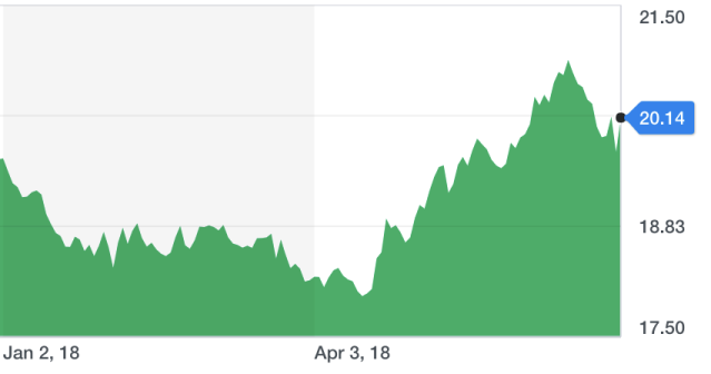 The value of the dollar against the Mexican peso so far in 2018. The dollar has strengthened and the peso has weakened in recent months.