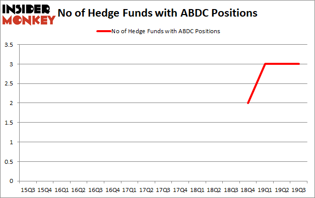 Is ABDC A Good Stock To Buy?
