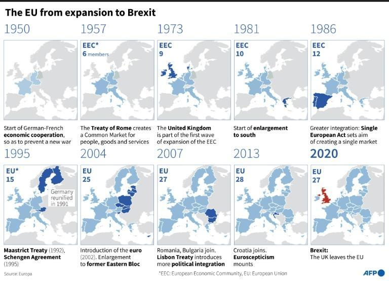 The European Union from 1950 to Brexit in 2020