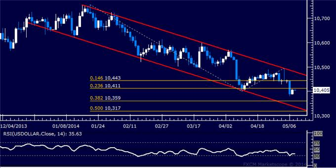 US Dollar Selling Pauses, Crude Oil Reclaims 100.00 Figure