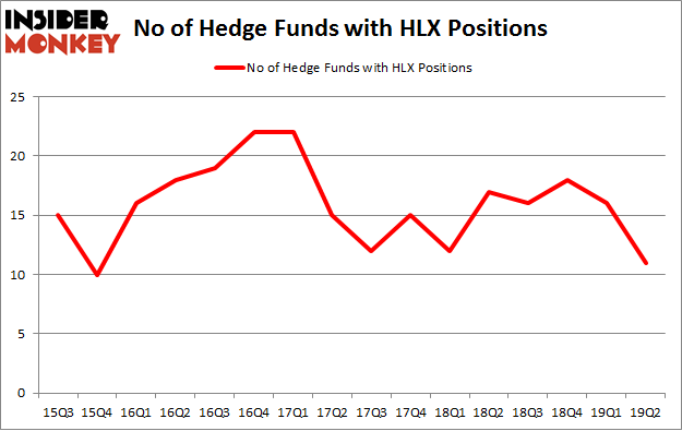 No of Hedge Funds with HLX Positions