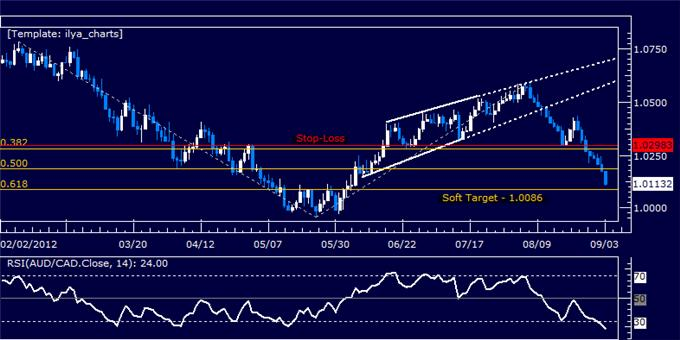 AUDCAD_Hold_Short_as_Prices_Hit_Second_Target_body_Picture_5.png, AUDCAD: Hold Short as Prices Hit Second Target