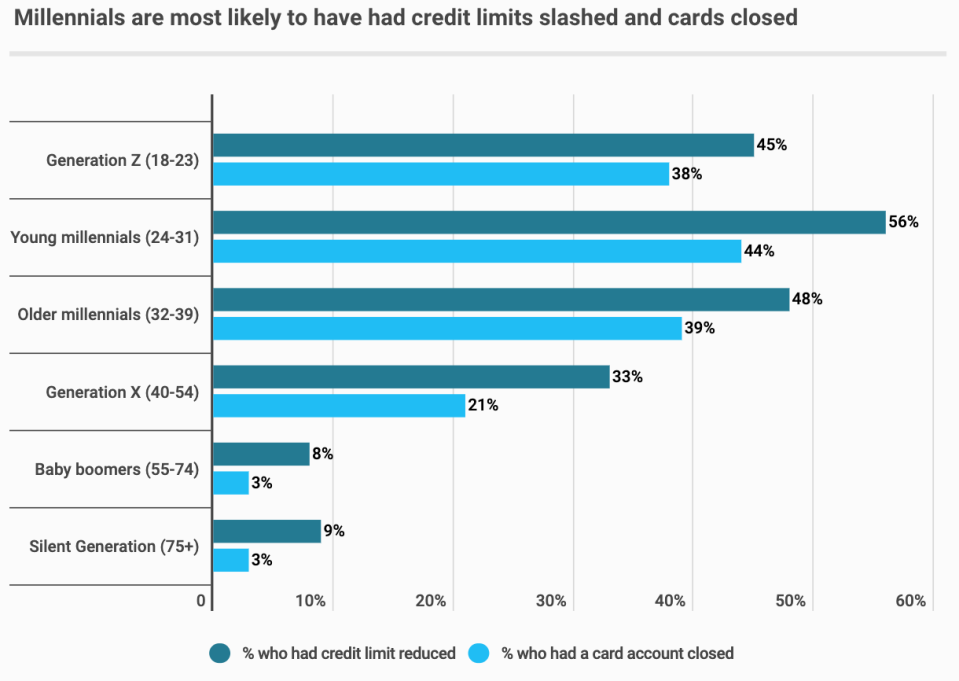 Millennials are most likely to have had credit limits slashed and cards closed. Source: CompareCards