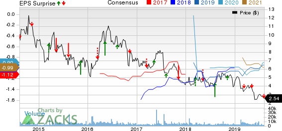 Inovio Pharmaceuticals, Inc. Price, Consensus and EPS Surprise