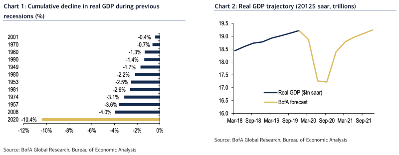 Economists at Bank of America expect that the GDP declines seen in the current recession will be the worst on record, more than doubling the drop seen during the financial crisis. (Source: Bank of America Global Research)