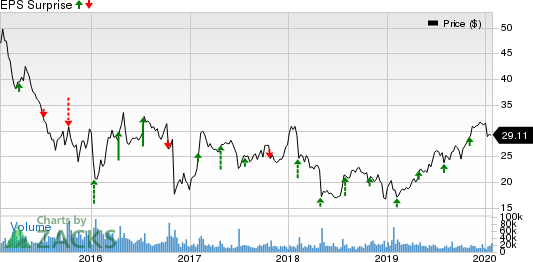 Arconic Inc. Price and EPS Surprise