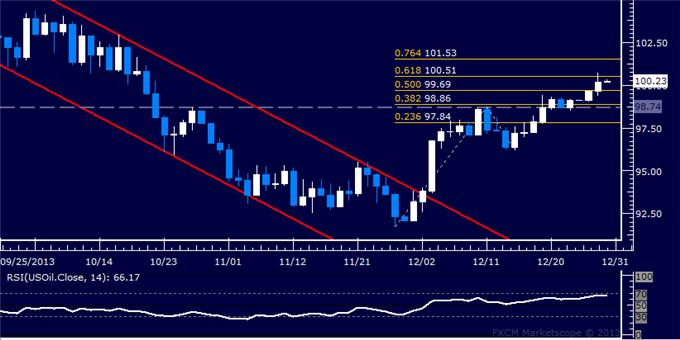 Forex_US_Dollar_Spike_Fails_to_Yield_Breakout_from_Familiar_Range_body_Picture_8.png, US Dollar Spike Fails to Yield Breakout from Familiar Range