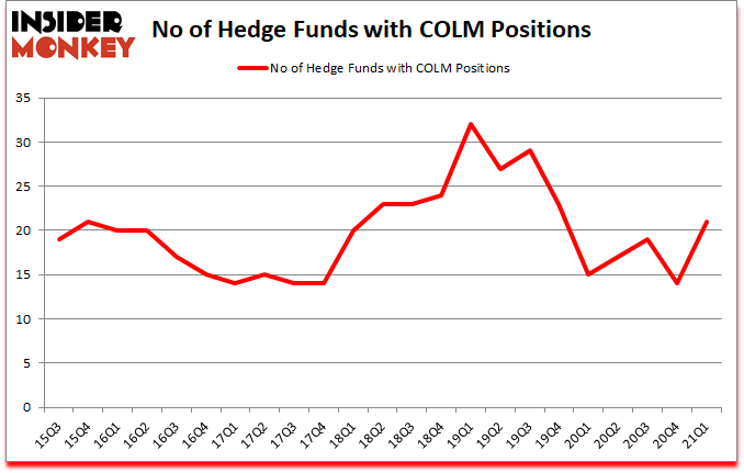 Is COLM A Good Stock To Buy?