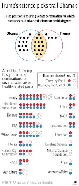 Graphic shows science-related presidential appointments; 2c x 7 inches; 96.3 mm x 177 mm;