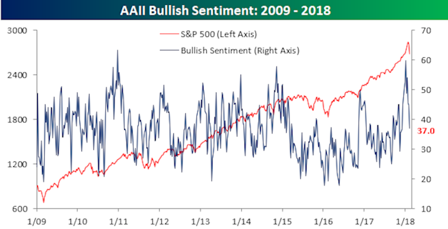 Investors a whole lot less bullish on stocks now than they were a few weeks ago. On Thursday, the stock market officially entered a correction, defined as a 10% drop from recent highs. (Source: Bespoke Investment Group)